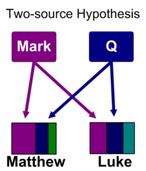 A diagram depicting a hypothesis of Matthew and Luke's inspiration from Mark and the Q Gospels.